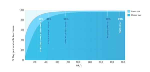 charts-breathability-trueeye-moist